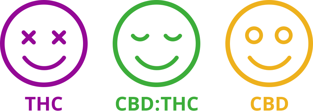 THC | CBD:THC | CBD Sad and Happy Faces